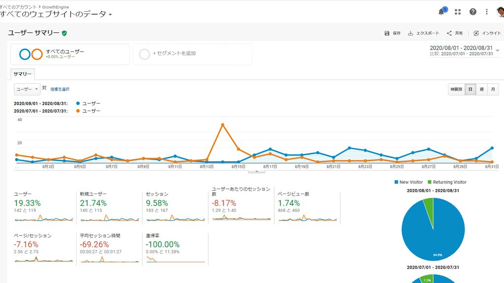 2020年8月のブログ運営状況